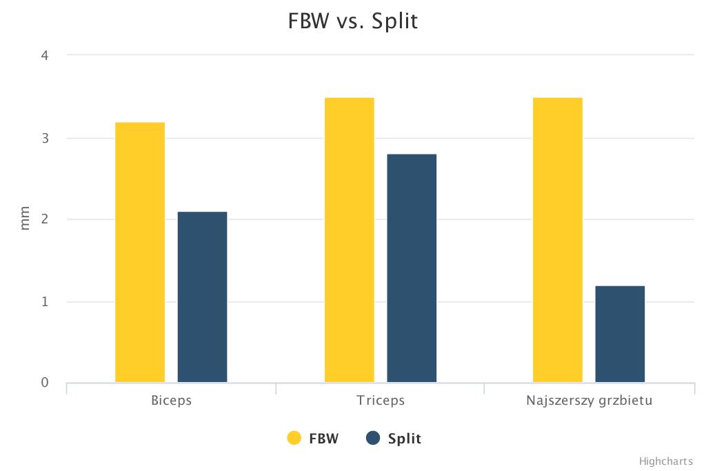 Porównanie trening FBW vs. Split